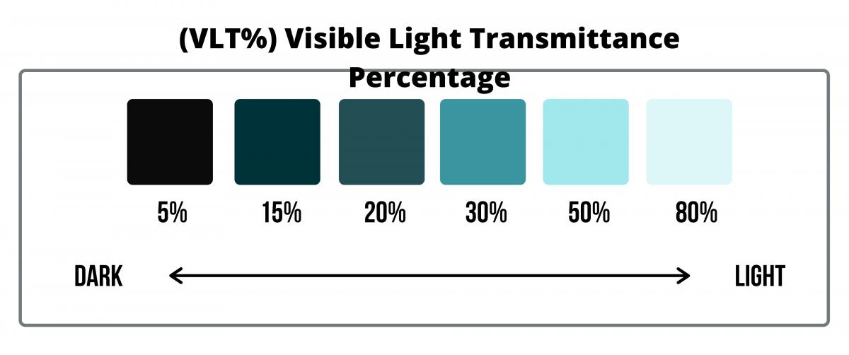 Visual Light Transmission (VLT) Chart