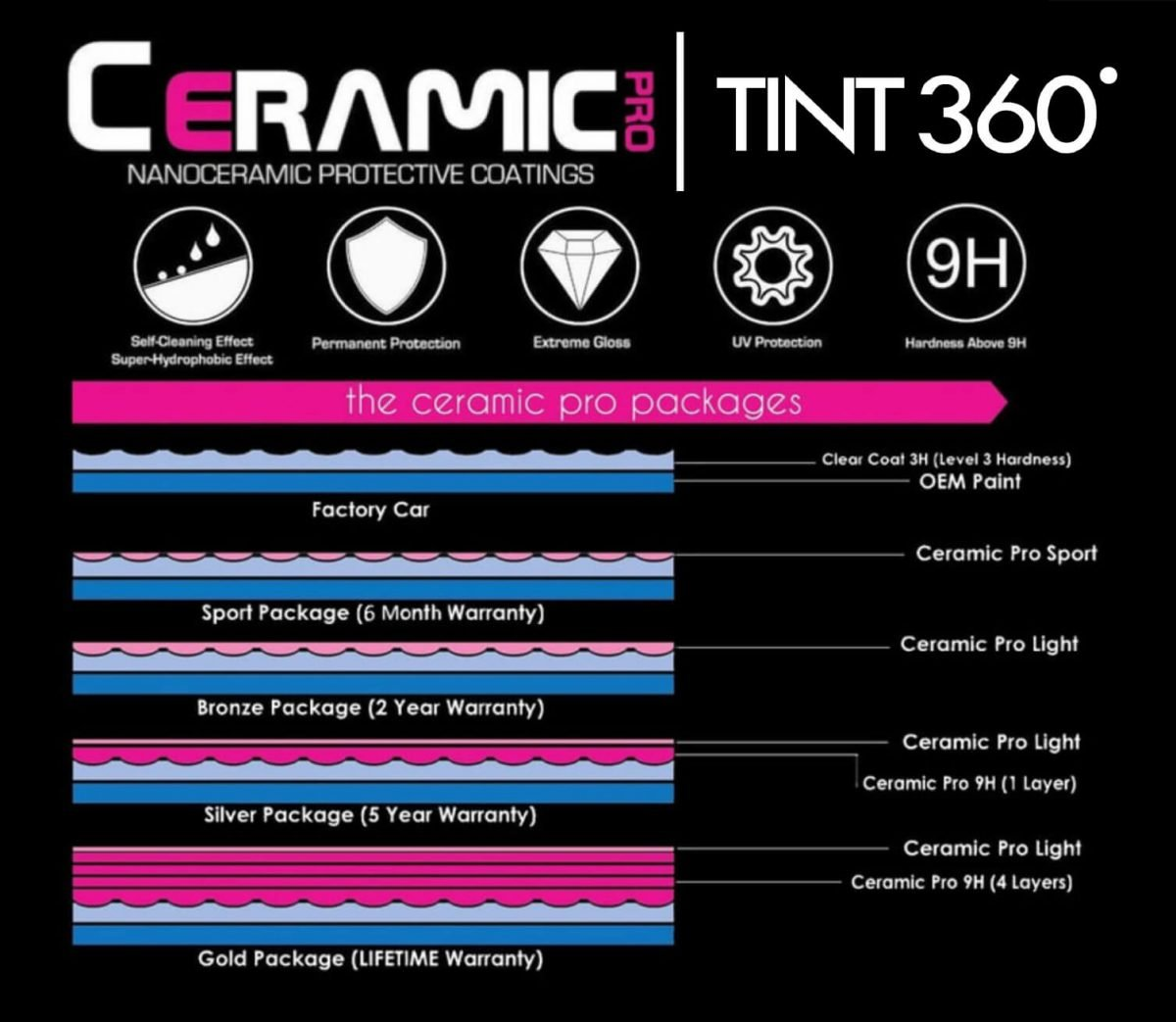 Ceramic Coating Benefits and Packages